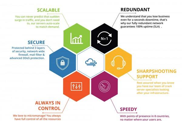 Cloud hosting vs conventional hosting